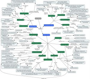 all-theories-concept-map-based-on-main-research-areas